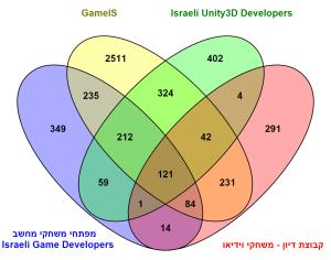 קהילות מפתחי משחקים בפייסבוק 03/12/2015 Made using Venny2.0.2