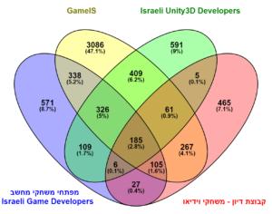 קהילות מפתחי משחקים בפייסבוק 31/12/2016 Made using Venny2.1
